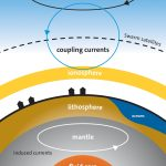 Sources of Earth's magnetic field