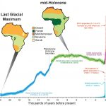 Temperature, vegetation and human population growth changes over the last 22,000 years.