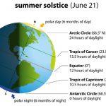 What is Summer Solstice (Midsummer)?
