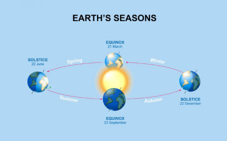 What is Autumnal Equinox?