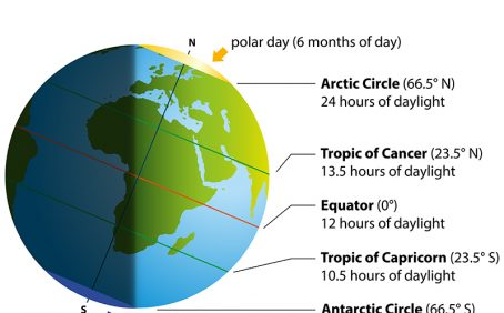 What is summer solstice?