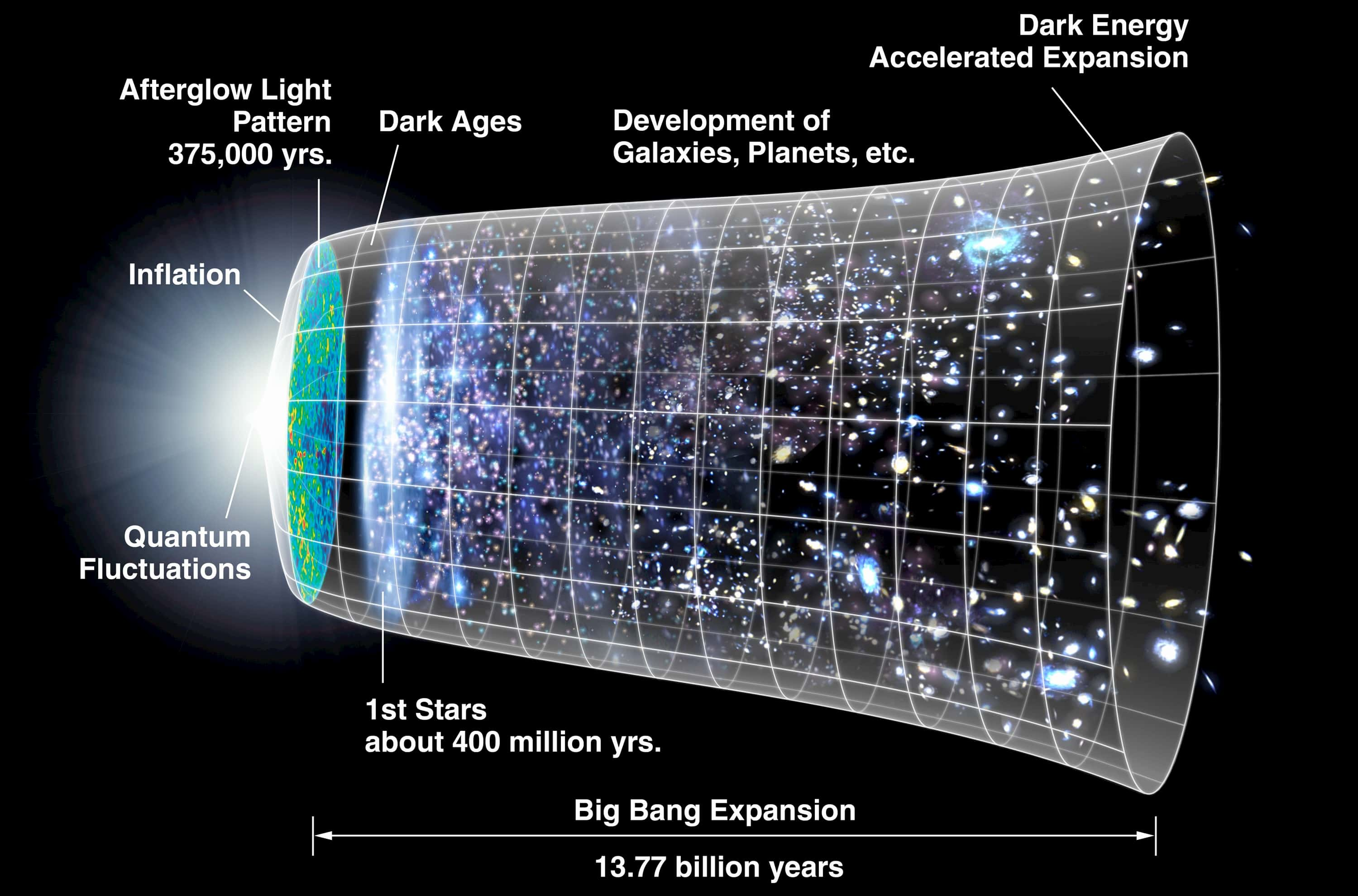 A timeline of the expansion of the universe from the big bang to the present.