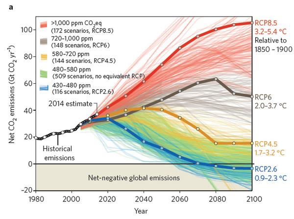 RCP, climate scenario