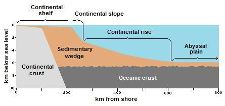 ocean floor features; continental slope diagram